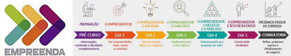 Curso do Sebrae em Avaré ajuda empreendedores