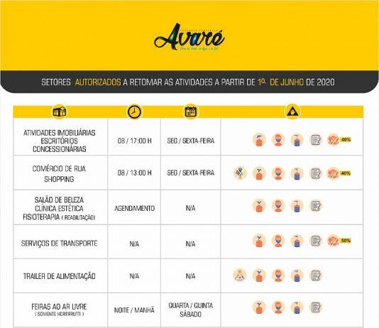 Quarentena é prorrogada até 28 de junho em Avaré